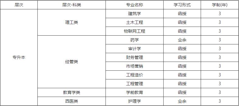 云南经济管理学院专升本